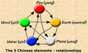 The 5 chinese elements